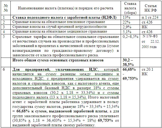 Кроме того, она включается в налоговую базу по есн и ндфл (письмо минфина россии от n /).