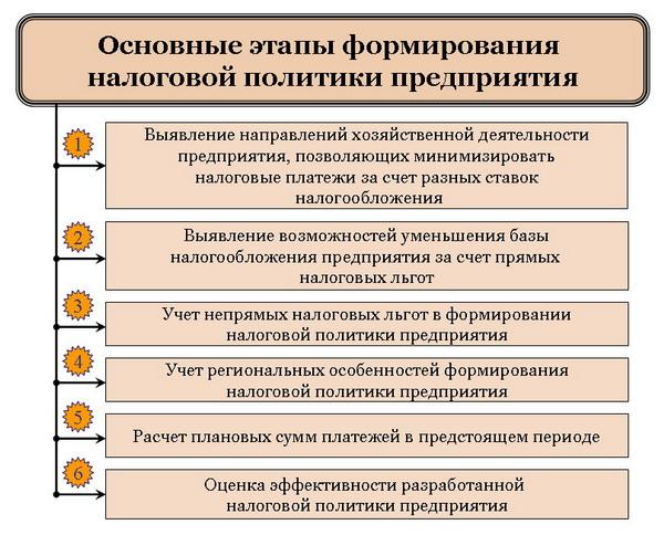 Основы Налогов И Налоговой Политики В Зарубежных Странах Шпаргалка
