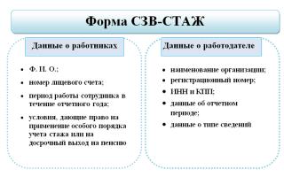 Формы сзв-стаж и одв-1 сдаются при ликвидации фирмы или ип — все о налогах