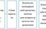 Минфин россии разъяснил, какие ошибки в первичке не препятствуют признанию расходов для налога на прибыль — все о налогах