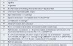 Что означают в больничном листе коды нетрудоспособности? — все о налогах