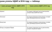 Внимание! с 01.01.2018 действует новая форма кудир — все о налогах