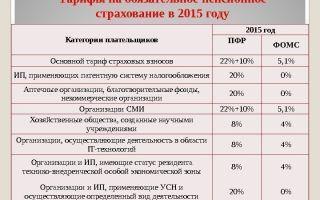 Учет услуг банка при усн «доходы минус расходы» (нюансы) — все о налогах