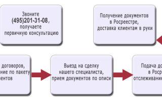 Процедура регистрации договора цессии в росреестре — все о налогах