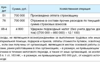 Расходы на дмс: минфин напомнил нюансы — все о налогах