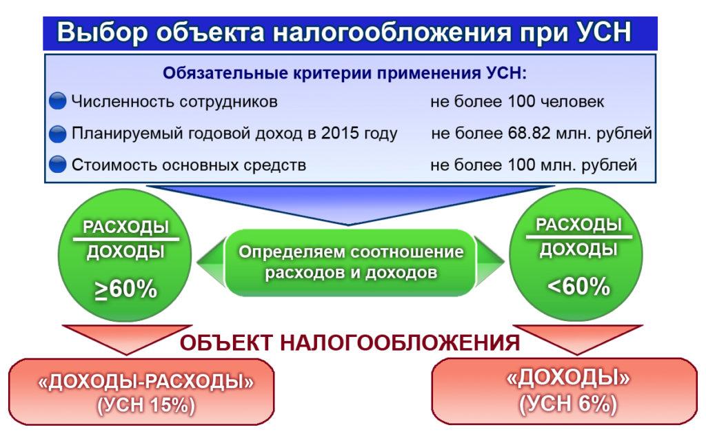 Коэффициент инкассации дебиторской задолженности