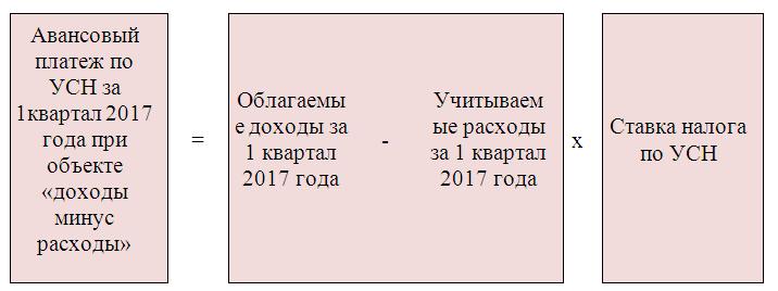 Особенности порядка восстановления НДС при экспорте