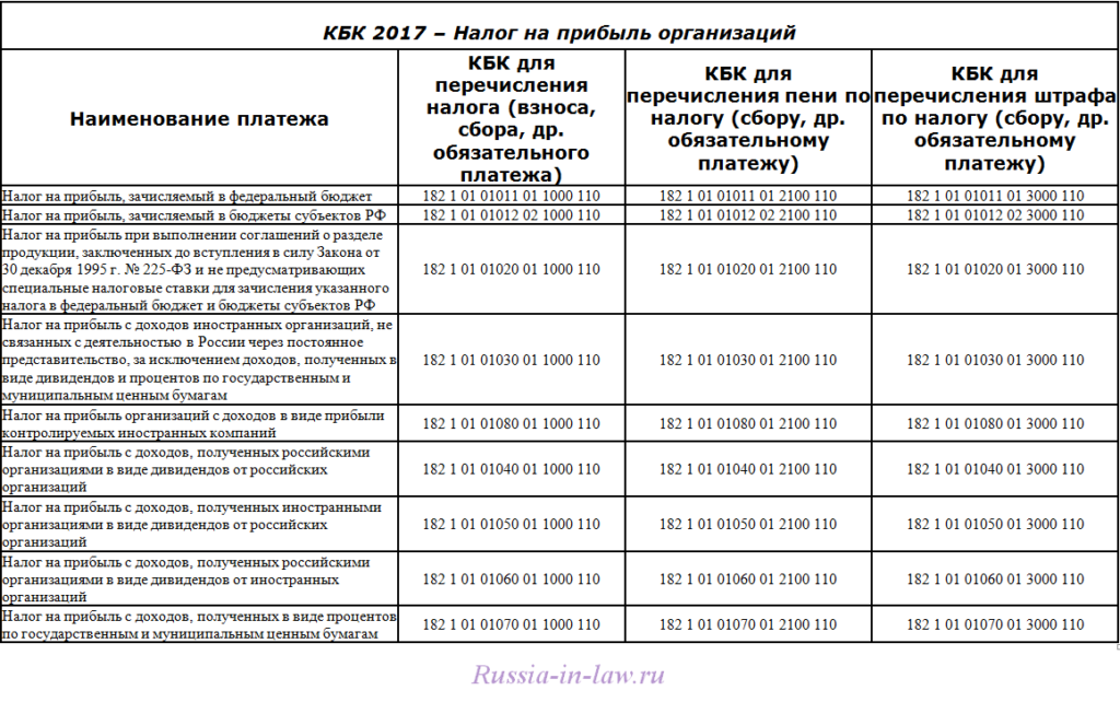 Проводки дт 90 и кт 90, 68, 43, 99, 20 (нюансы)
