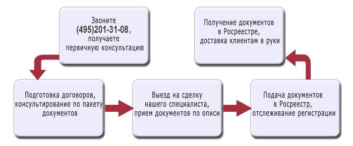 Оформление договора уступки права собственности в росреестре