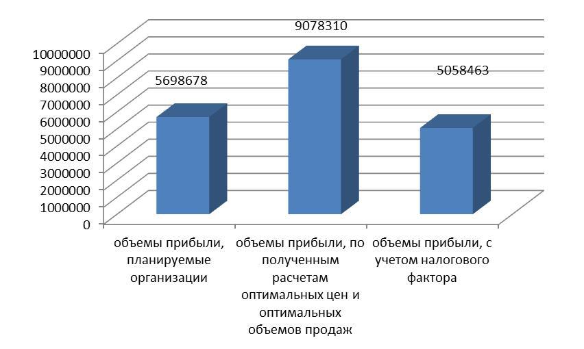 Коэффициент налоговой нагрузки по видам экономической деятельности
