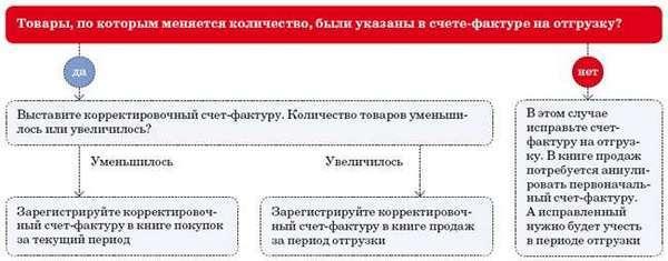 Срок выставления корректировочного счета-фактуры 2019 при изменении цены