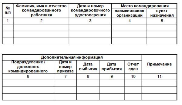 Отметка в командировочном удостоверении кто делает