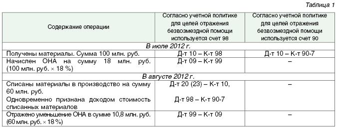 Проводки дебет 08 кредит 10, 60 (нюансы)