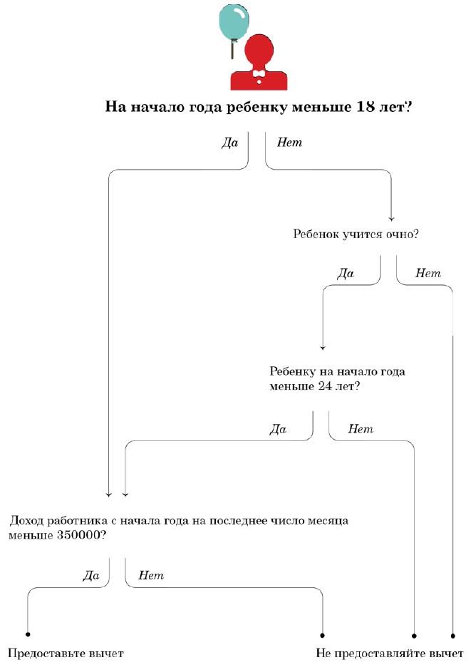 Льгота по НДФЛ в 2019 году (налог на доходы физических лиц)
