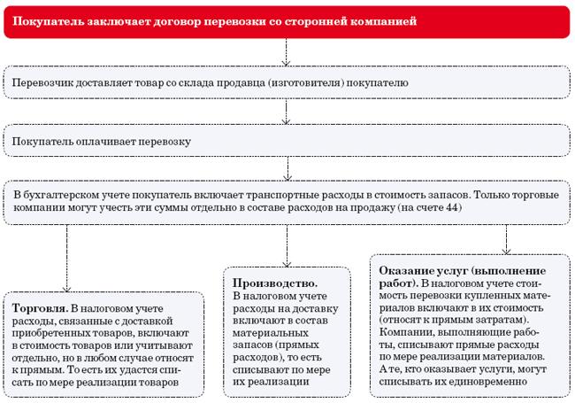 Налоговый учет организации транспортных услуг работа помощником бухгалтера на дому в спб