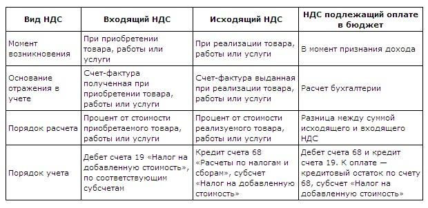 Разница между входящим и исходящим ндс